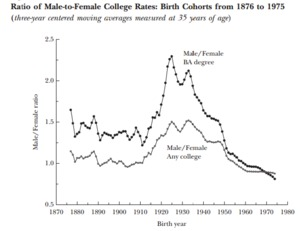 Ratio of Male-to-Female College Rates