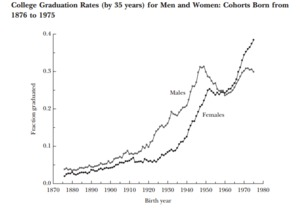 College Graduation Rates for Men and Women