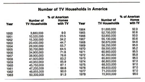 Number of TV Sets in America: 1950-1978