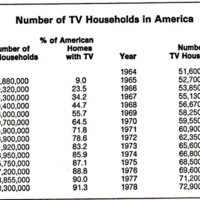 Number of TV Households in America 1950-1978